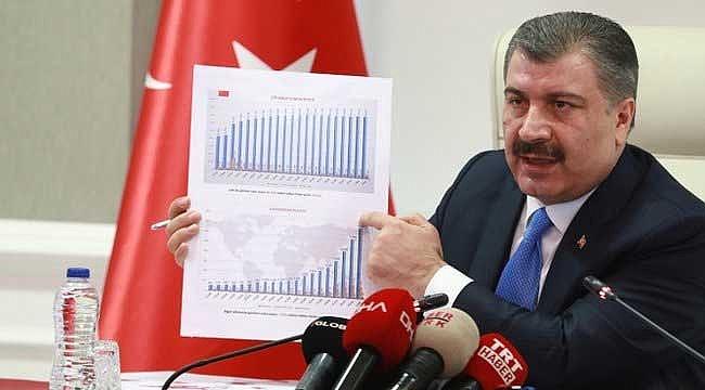 Koronavirüs Türkiye'de